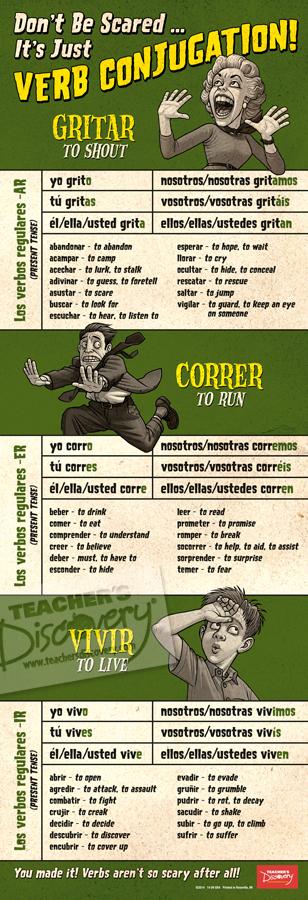 Scary Reg Verbs Skinny Poster Spanish