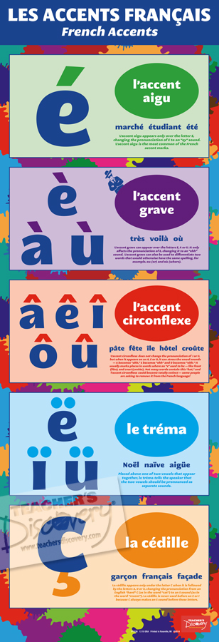 Guide to Accents Skinny Poster French