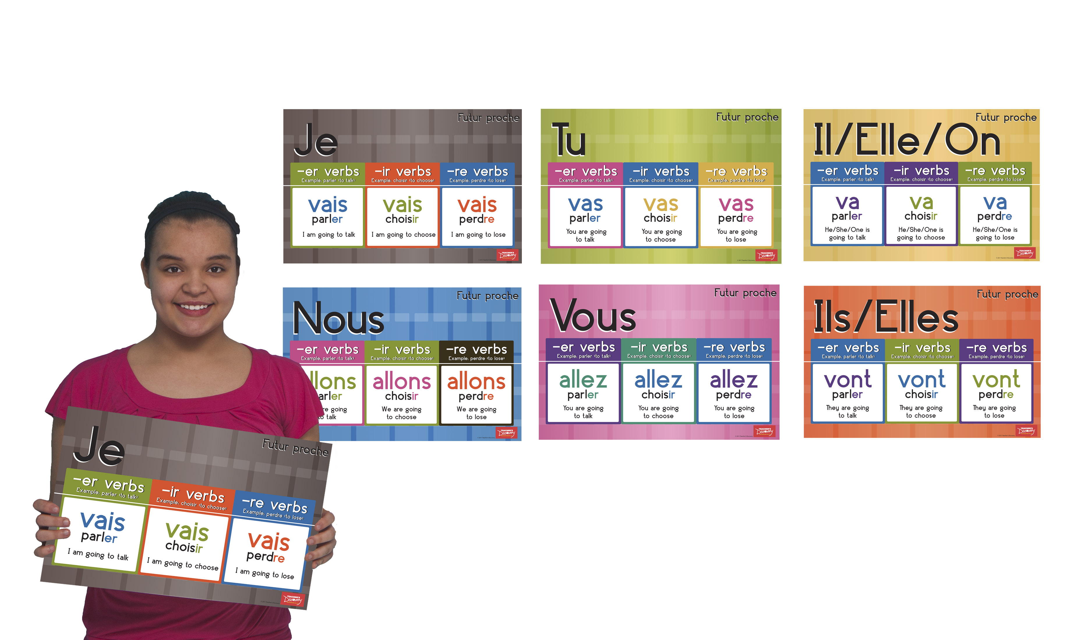 Reinforce! French Future Tense Verbs Bulletin Board Set