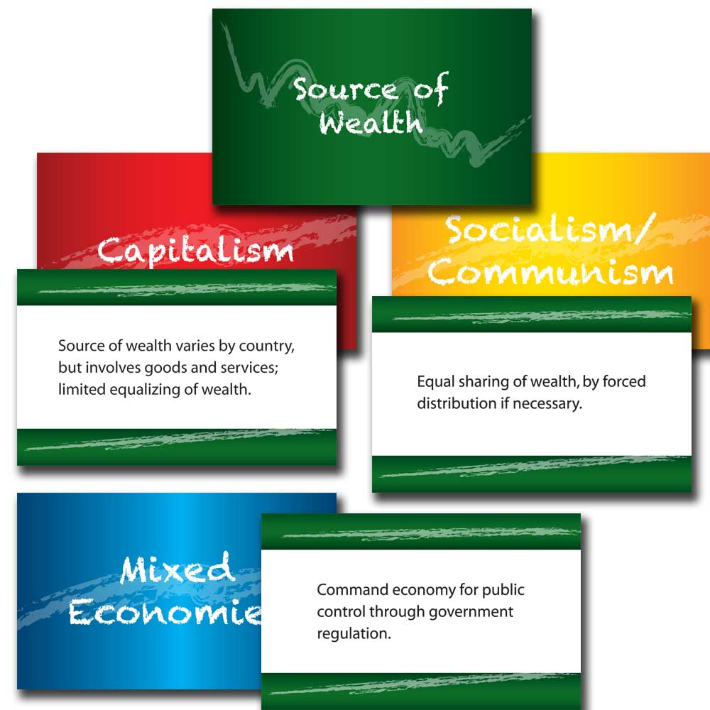 Economic Systems Card Set