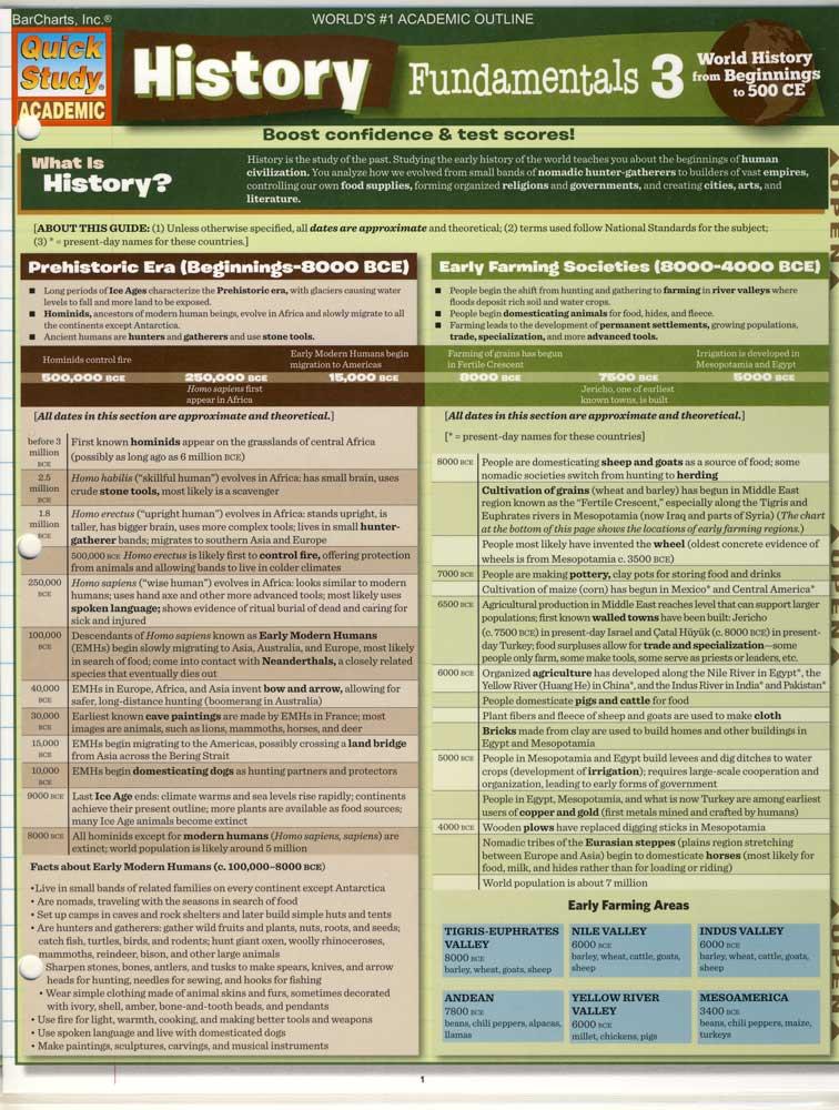 History Fundamentals III Quick Study Chart