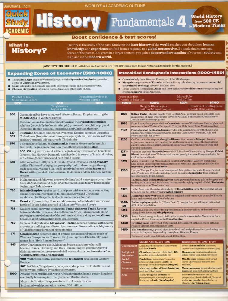 History Fundamentals IIII Quick Study Chart