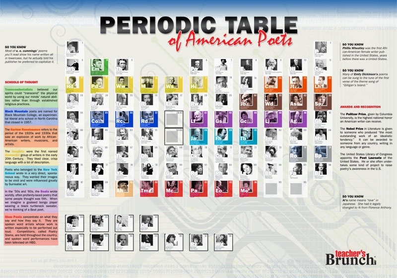 Periodic Table of American Poets Chart