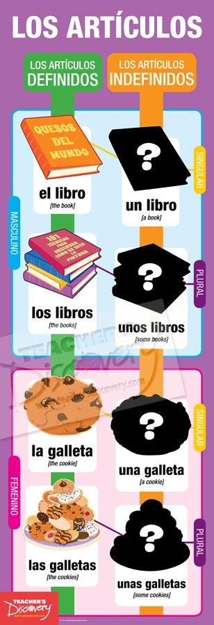 Articles Skinny Poster Spanish