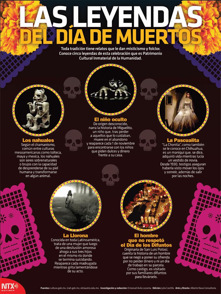 Las leyendas del Día de Muertos Infographic Poster