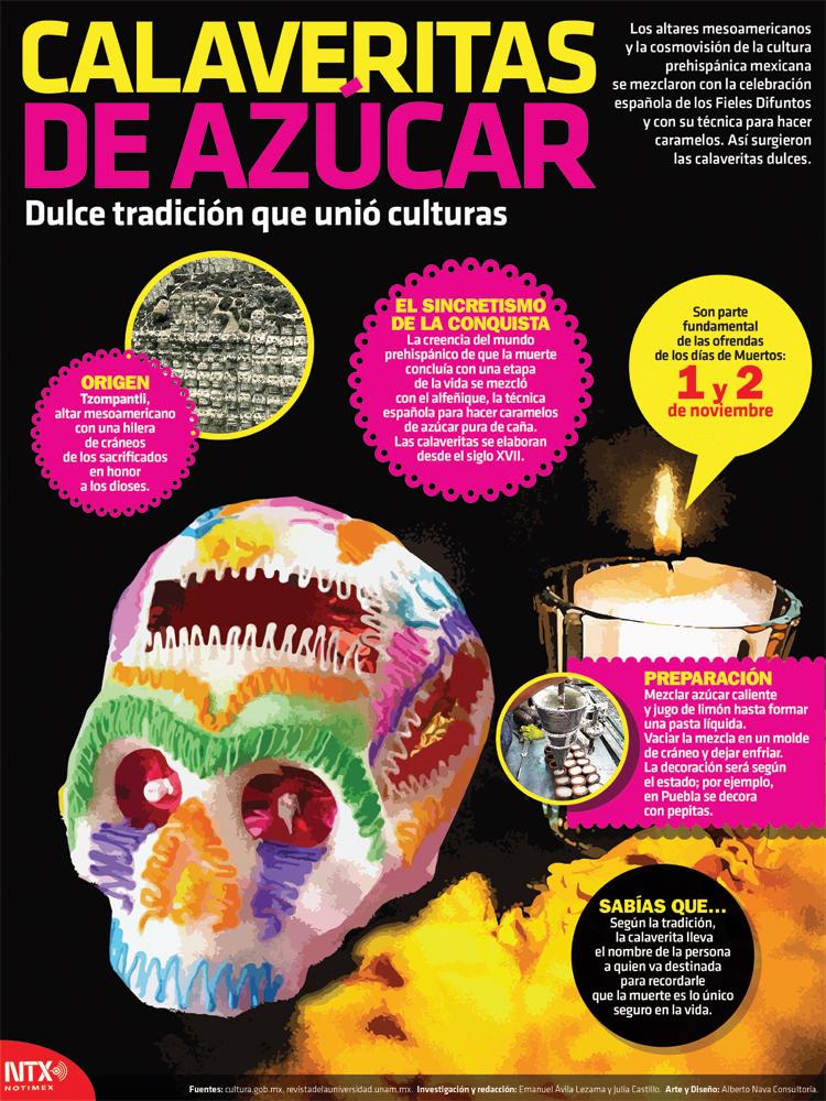 Calaveritas de azúcar Infographic Poster