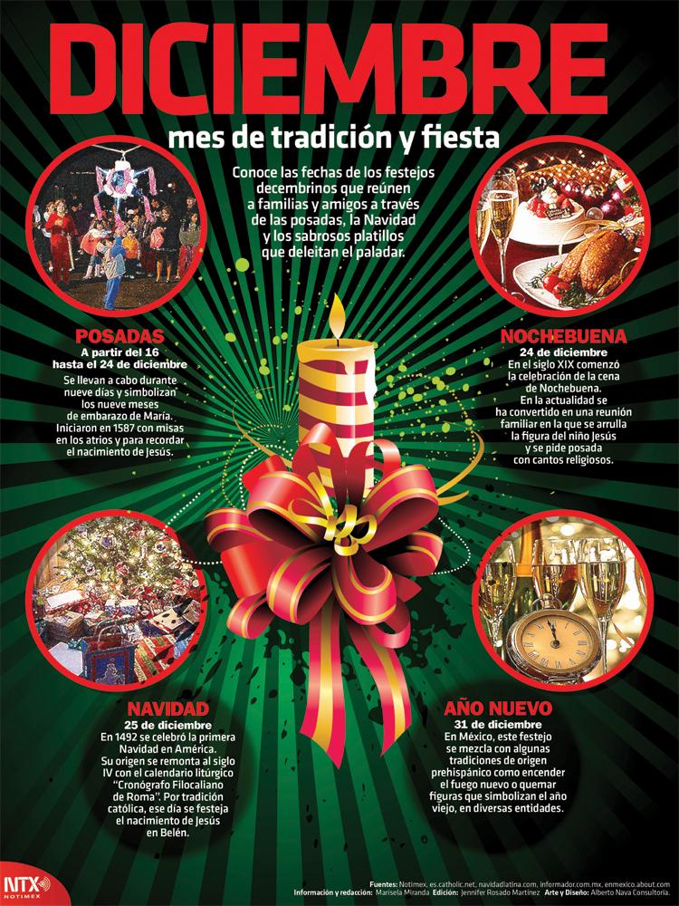 Diciembre mes de tradición y fiesta Infographic Poster