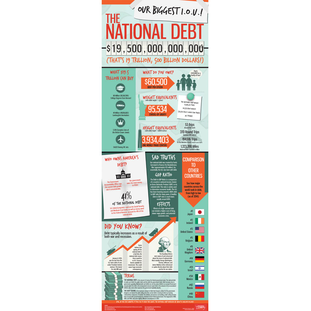 National Debt Infographic Chart
