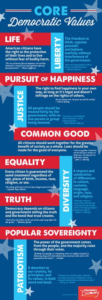 Core Democratic Values Skinny Poster