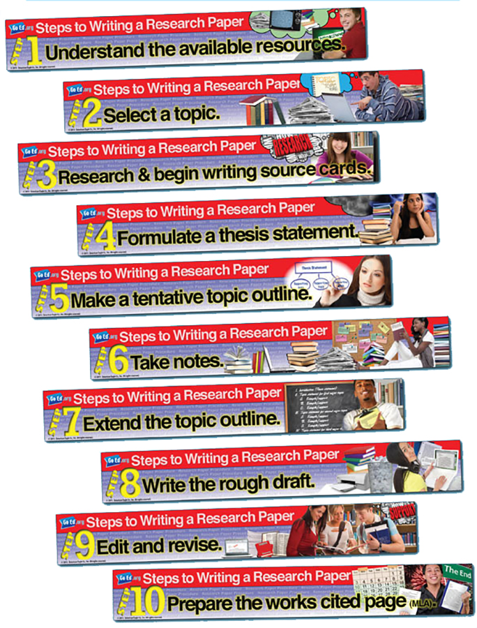 Steps to Writing a Research Paper Banners ~ Set of 10