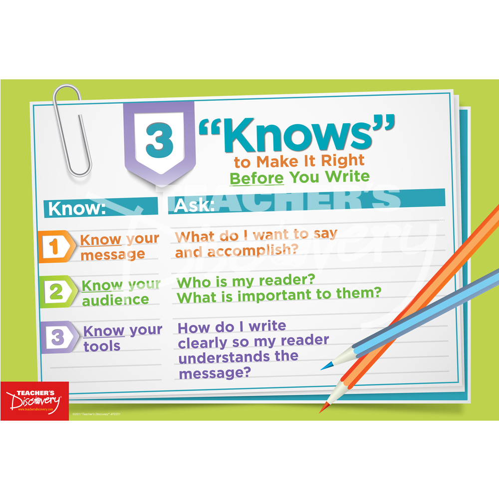 "Three ""Knows"" Make it Right Mini-Poster"