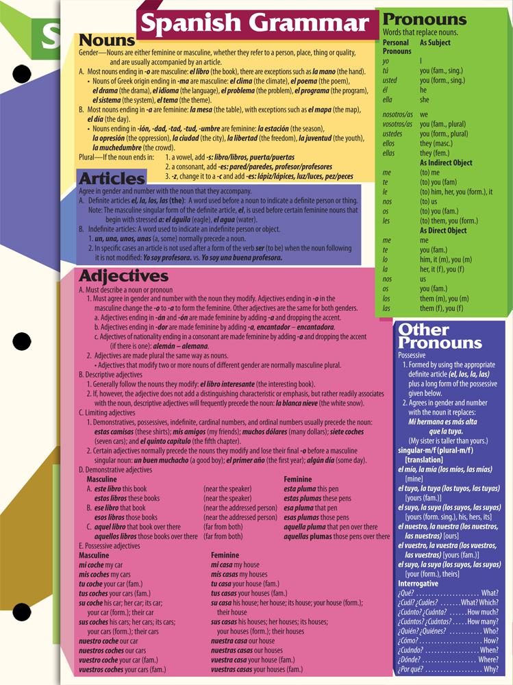 Spanish Grammar Cards 2016